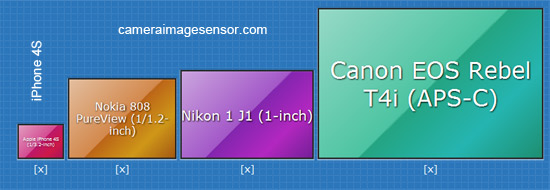 sensor size comparison of mobile phone device
