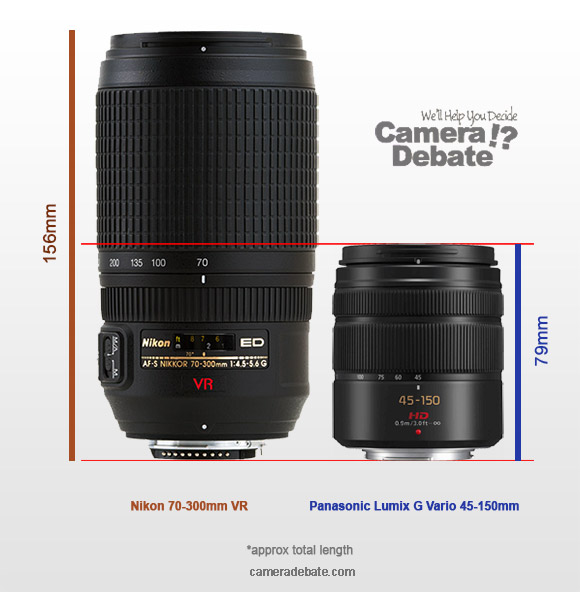 Panasonic 45-150mm vs Nikon 70-300mm VR lens size comparison