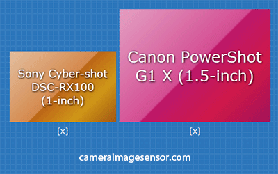 Canon G1X Sony RX100 senor size comparison