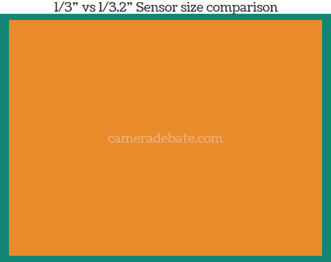 1/3-inch vs 1/3.2-inch sensor size comparison of the iPhone 5S