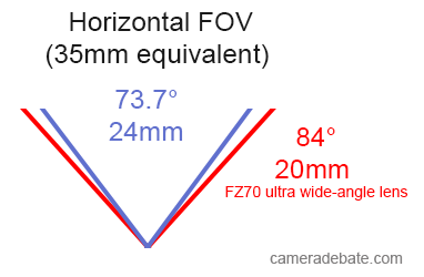 20mm vs 24mm FOV comparison illustration