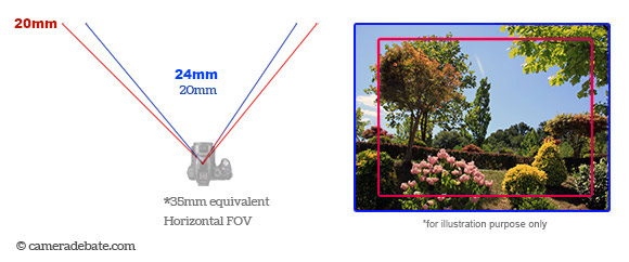 20mm wide-anhle vs 24mm field of view difference