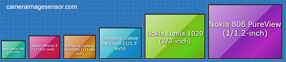 sensor size comparison diagram