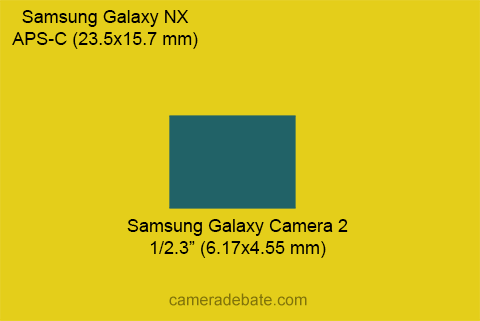 Samsung Galaxy NX sensor (APS-C) vs Samsung Galaxy Camera 2 sensor