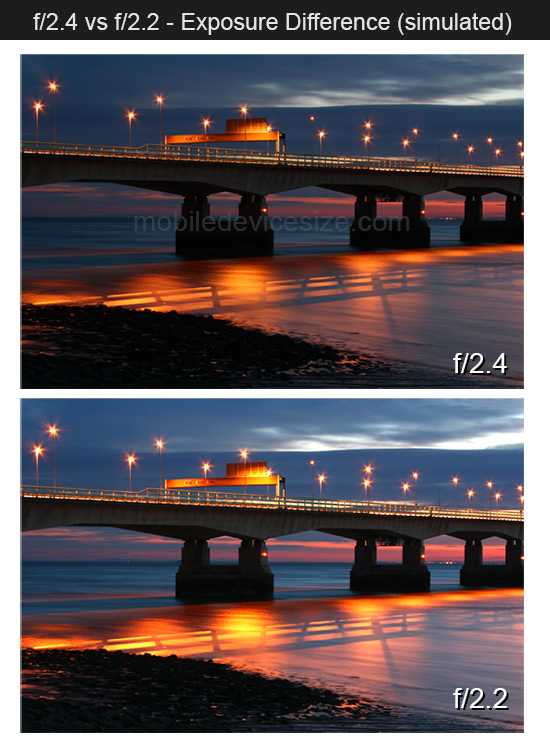 f/2 vs f/2.4 Difference in exposure