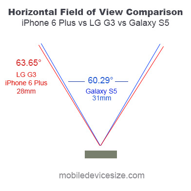 31mm vs 29mm field of view comparison