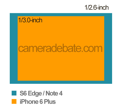 Sensor Size Comparison: iPhone 6 Plus vs Samsung Galaxy S6 Edge vs ...